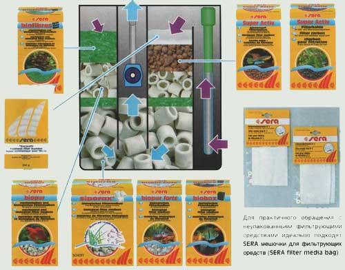 Как сделать биологический фильтр